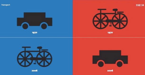 Transportation | การคมนาคม